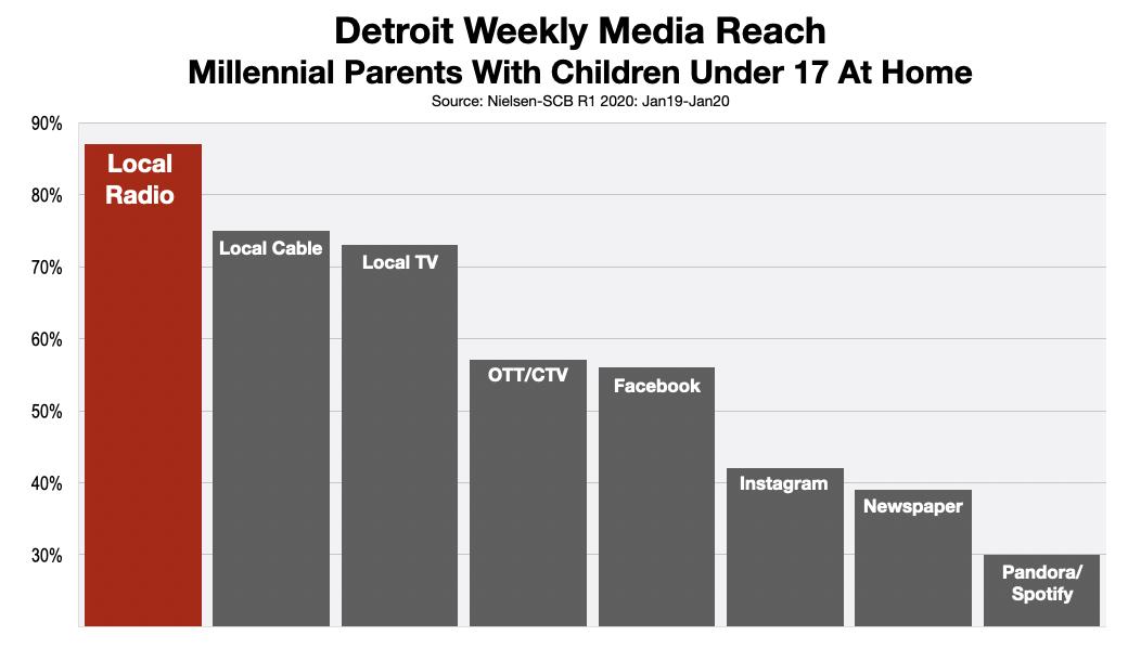 Advertise In Detroit Reaching Millennials 2020