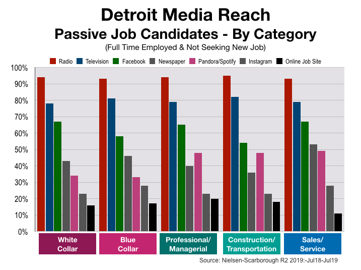 Advertise In Detroit Help Wanted