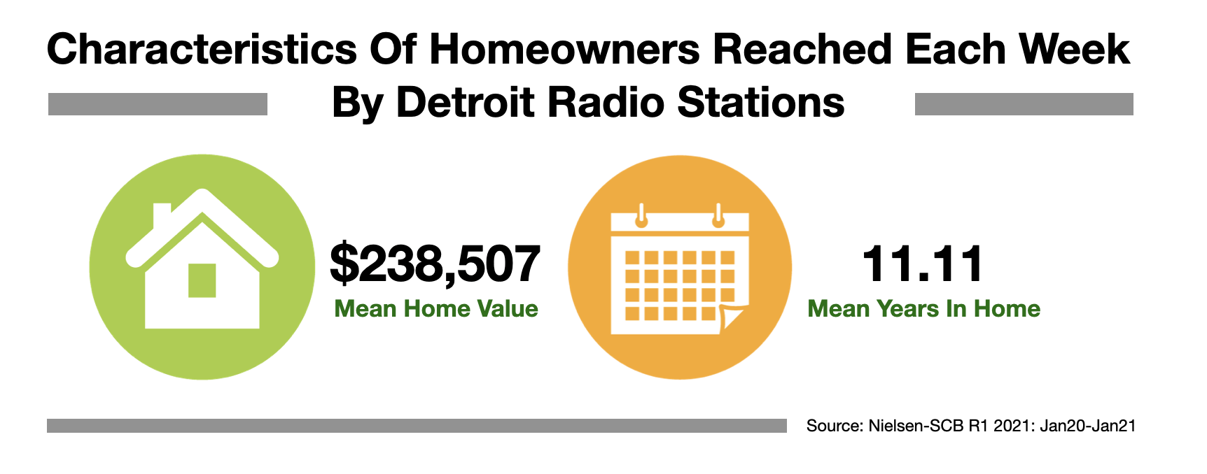 Advertise In Detroit Home Improvement 2021