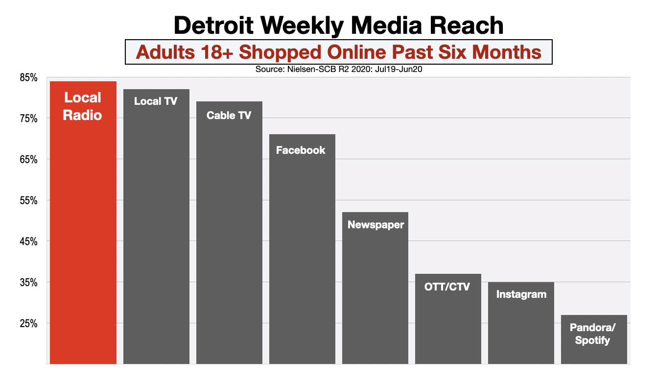Advertise In Detroit Online Shoppers