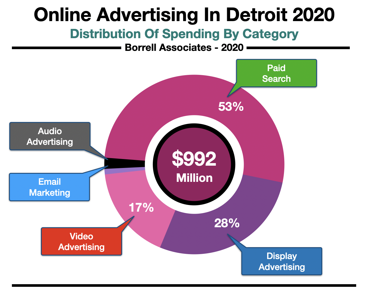 Advertise In Detroit Online Spending