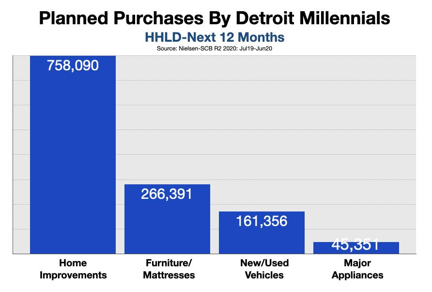 Advertise In Detroit Reach Millennials 2021