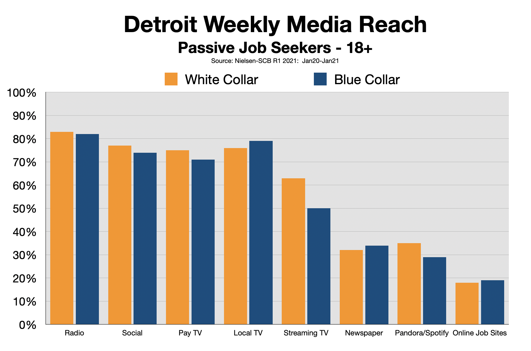 Advertise In Detroit Recruitment and Employment