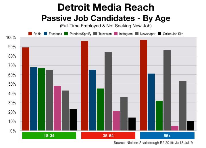 Recruitment Advertising in Detroit: Passive Job Seekers