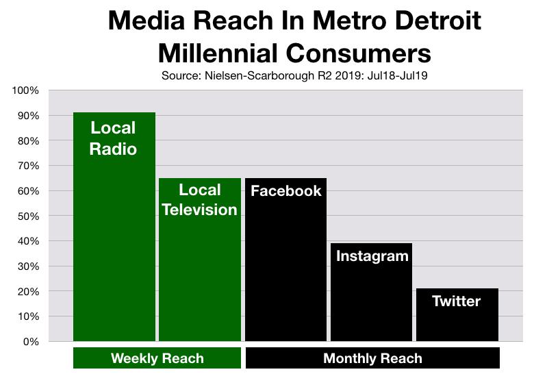 Advertise In Detroit Social Media