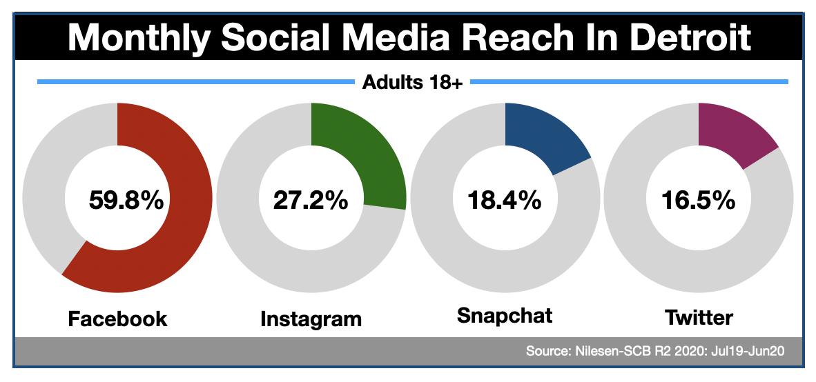 Advertise In Detroit Social media 2020
