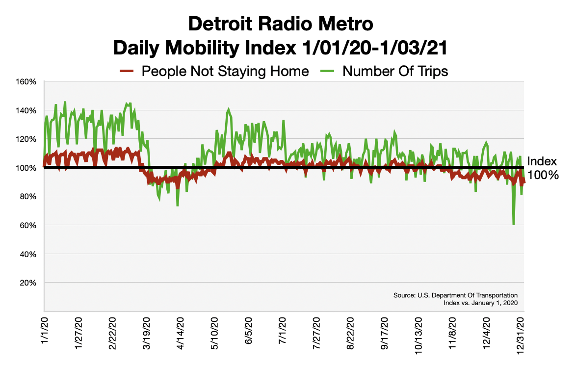 Advertise In Detroit Traffic Patterns