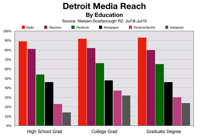 Advertise On Detroit Radio Education Status