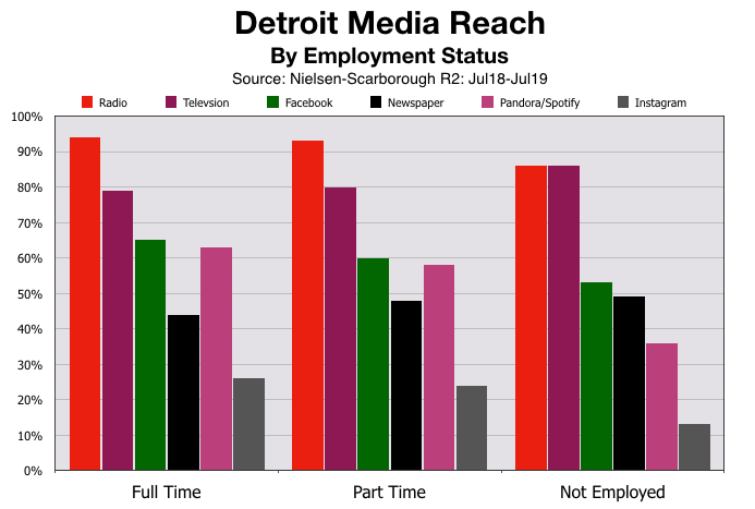 Advertise On Detroit Radio Employment Status