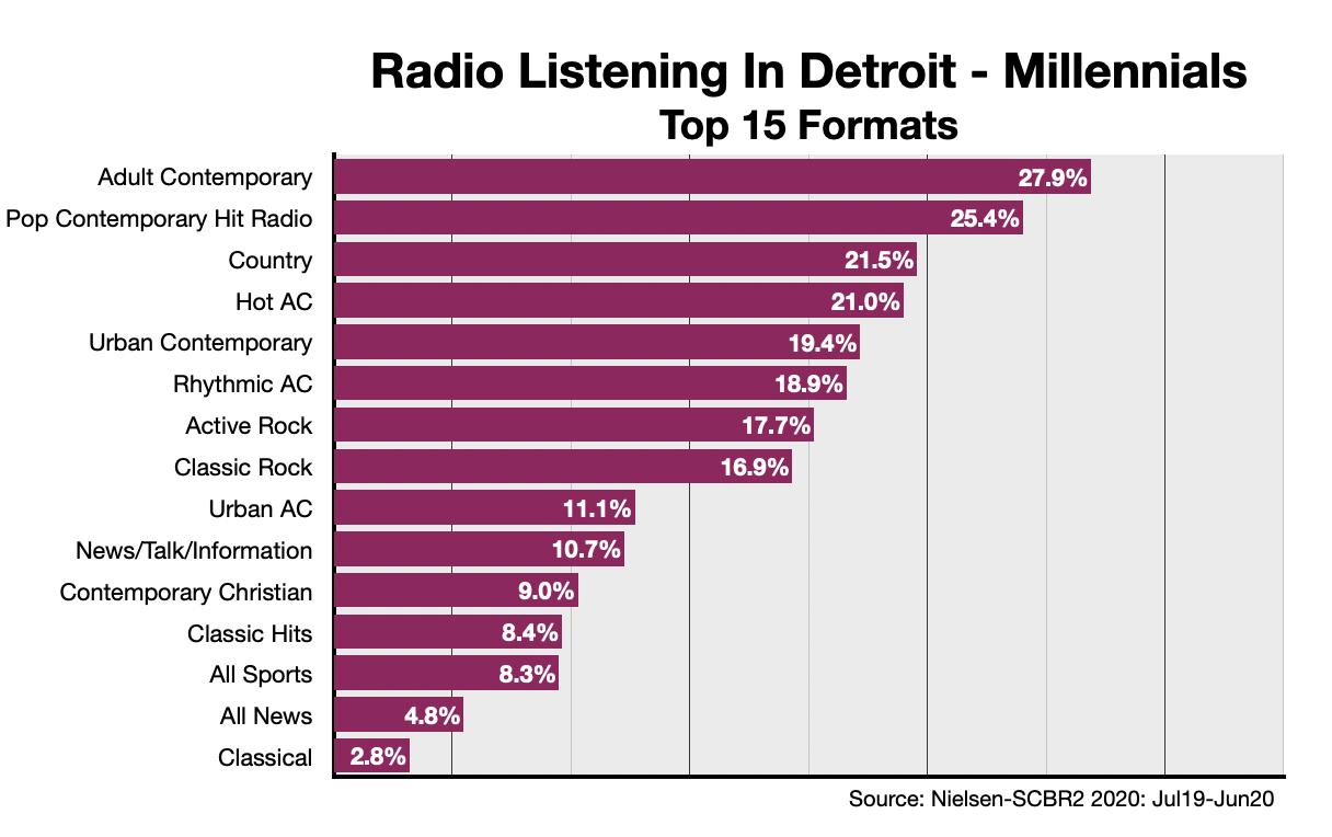 Advertise On Detroit Radio Format-Millennials