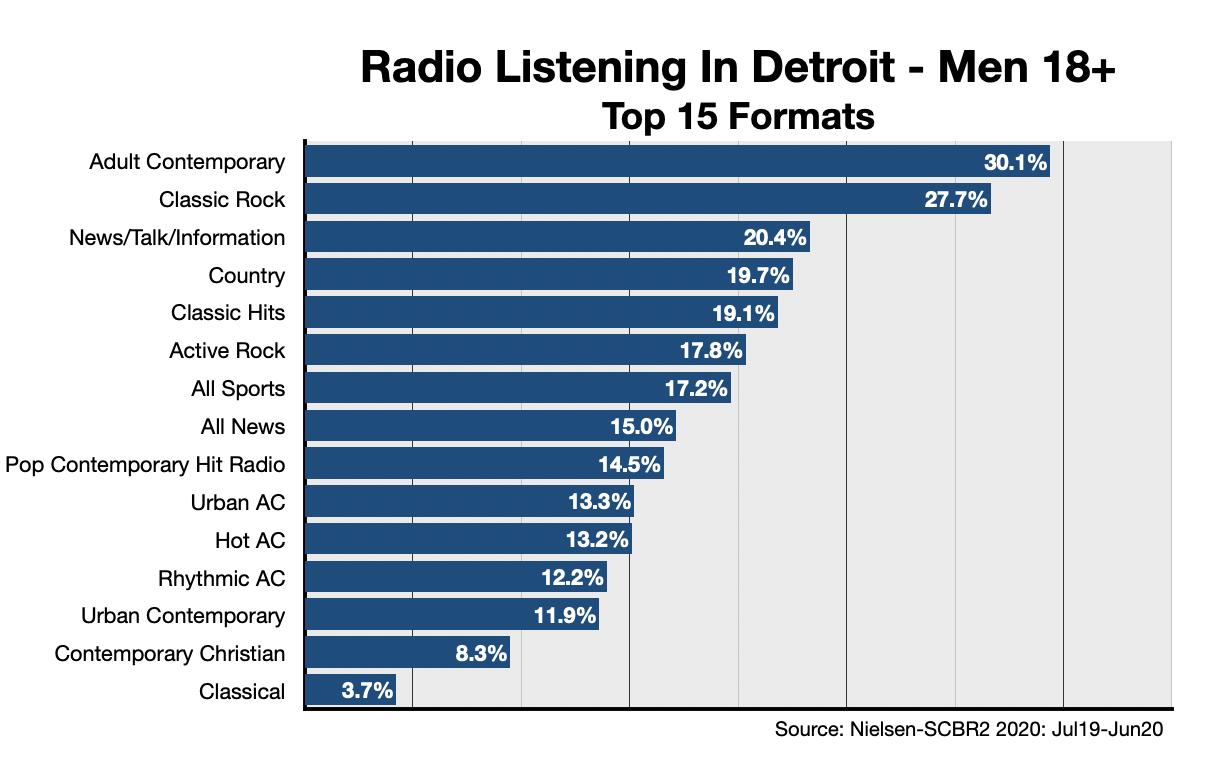 Advertise On Detroit Radio Formats-Men 18+