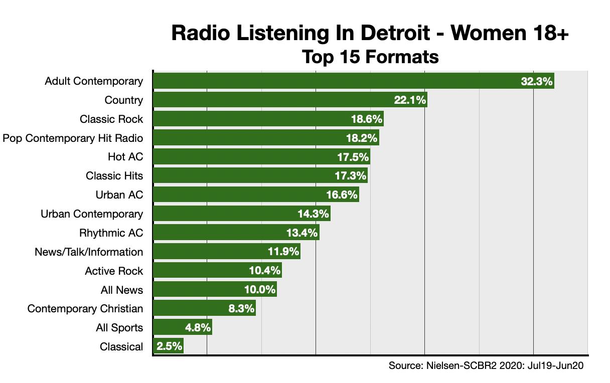 Advertise On Detroit Radio Formats-Women