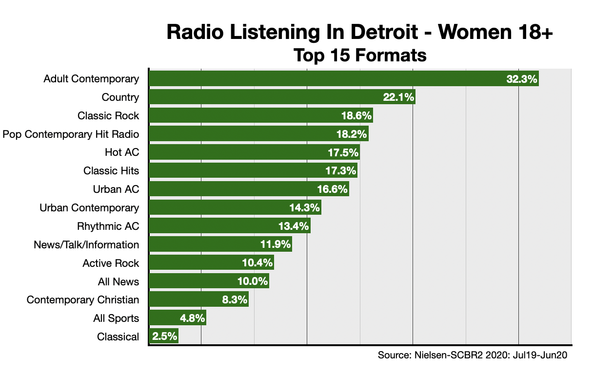 Advertise On Detroit Radio Formats-Women