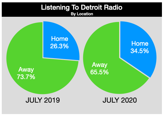 Advertise On Detroit Radio Listening Location