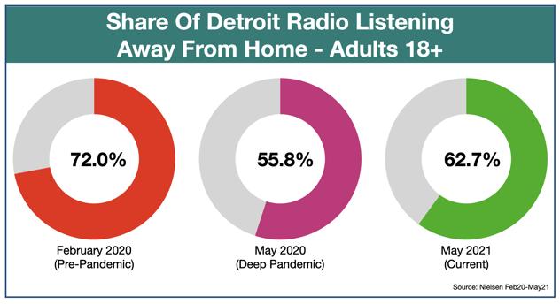 Advertise On Detroit Radio Listening Locations May 2021
