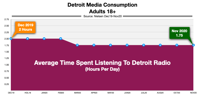 Advertise On Detroit Radio Time Spent Listening (dec20)