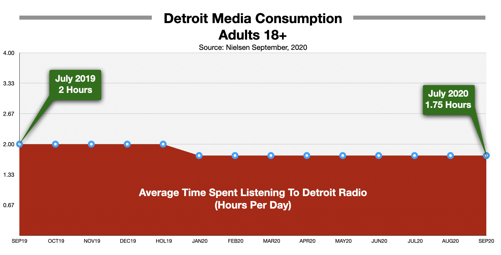 Advertise On Detroit Radio Time Spent Listening 2020