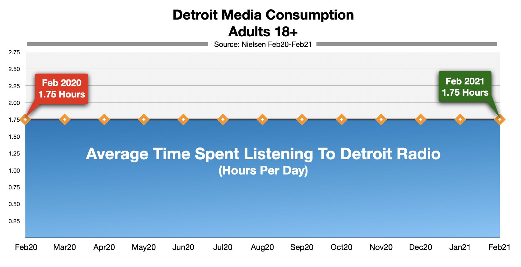 Advertise On Detroit Radio Time-Spent-Listening