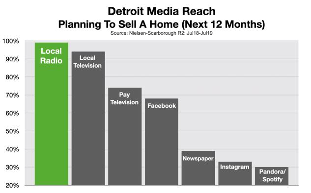 Advertise Real Estate: Detroit