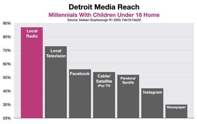 Advertise To Parents in Detroit - Millennials