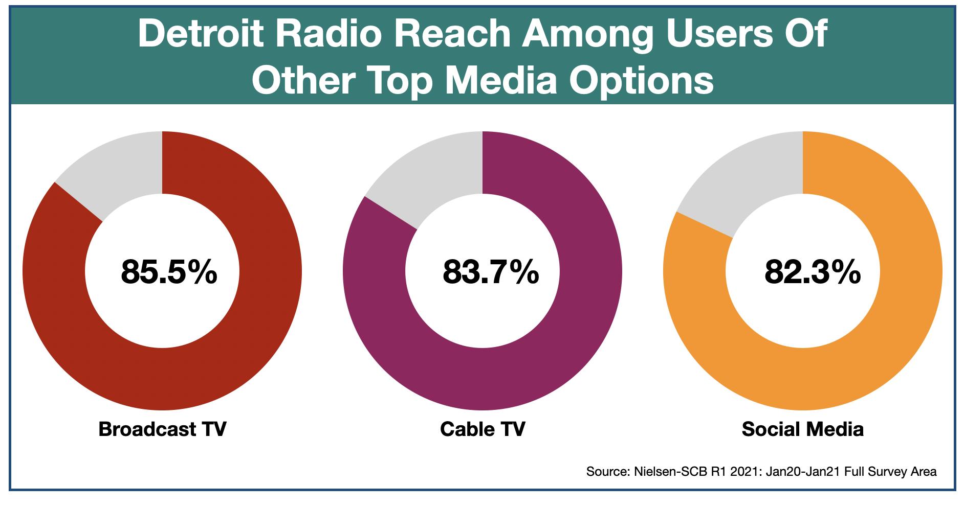 Advertise in Detroit Media Duplication 2021