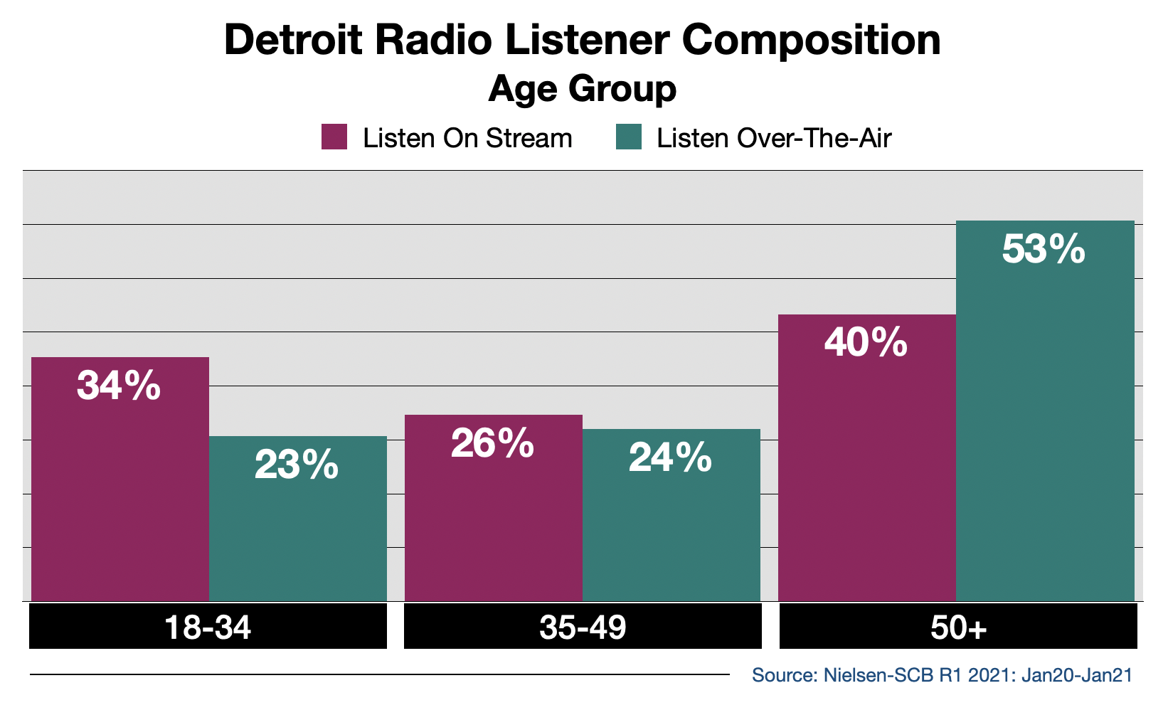 Advertise on Detroit Radio Streaming Audio By Age
