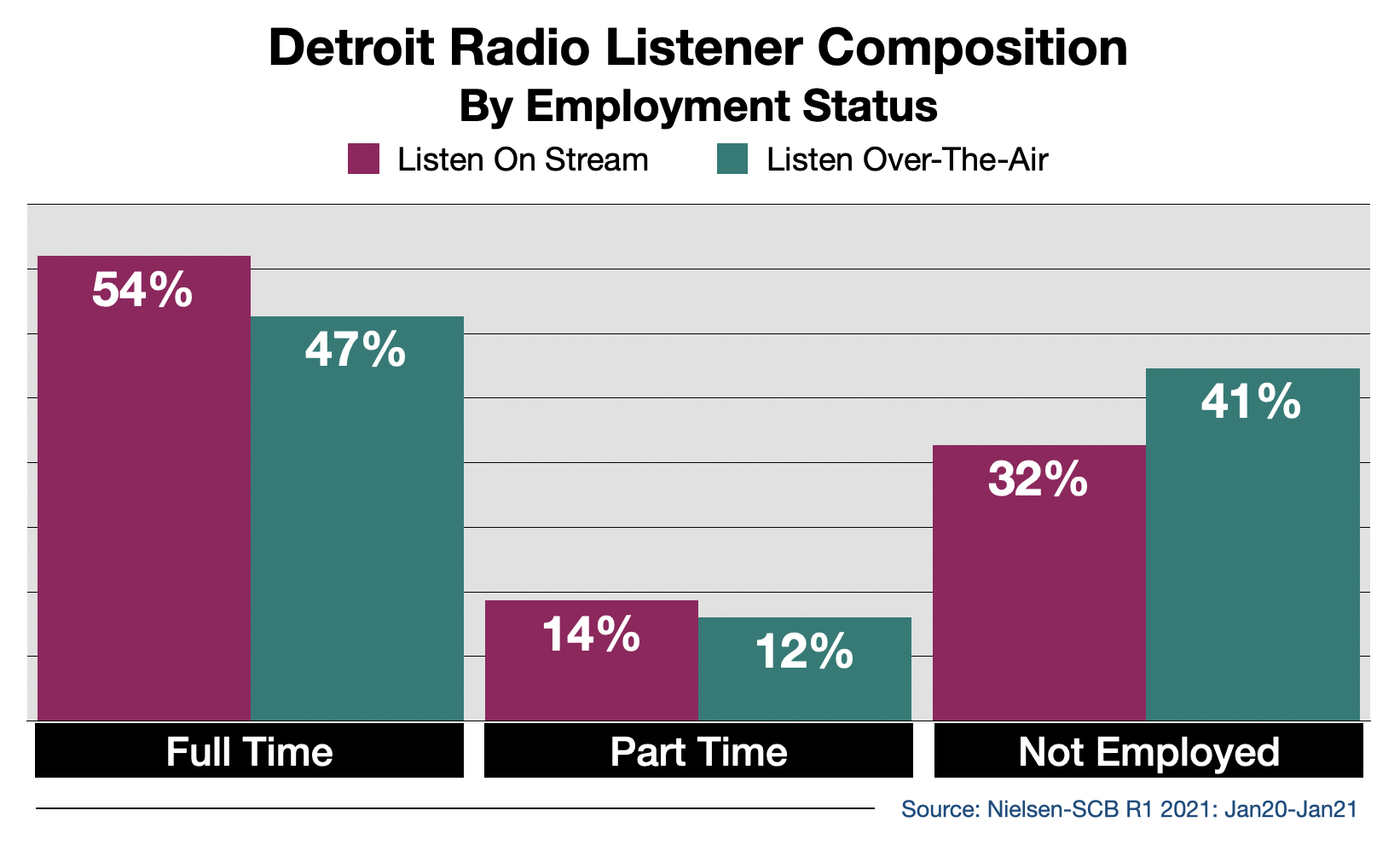 Advertise on Detroit Radio Streaming Audio By Employment Status