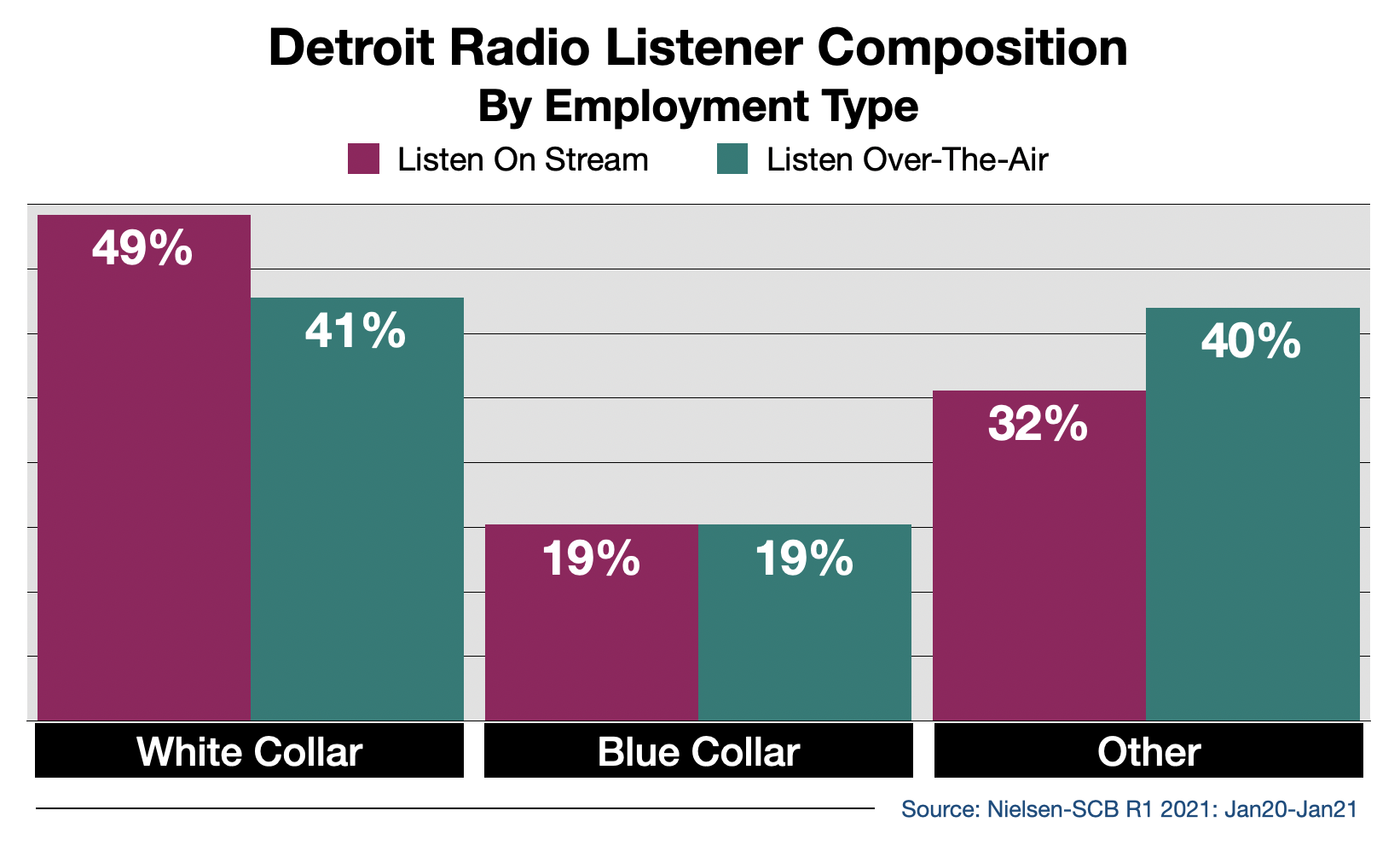 Advertise on Detroit Radio Streaming Audio By Employment Type