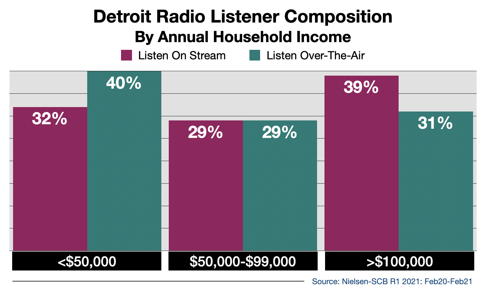Advertise on Detroit Radio Streaming Audio By Income