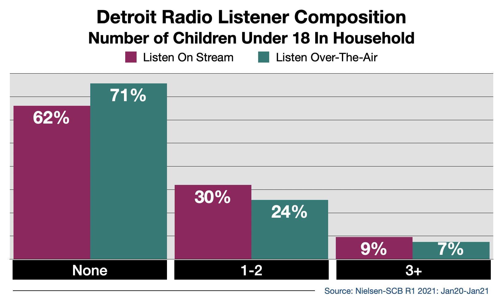 Advertise on Detroit Radio Streaming Audio By Number Of Children in Household