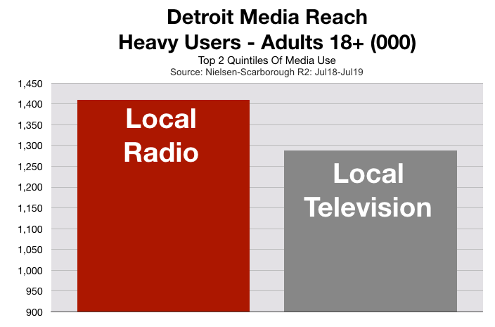 Advertise on Detroit Television Heavy Users