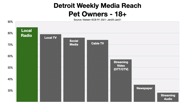 Advertising In Detroit Reaching Pet Owners 2021 Green