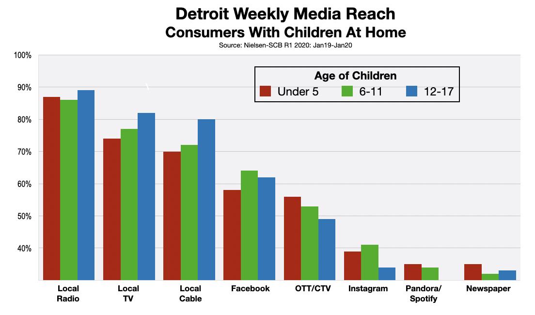 Advertising In Detroit Reaching Parents 2020