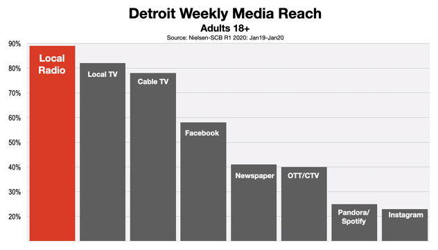 Advertising In Detroit: Reach and Frequency