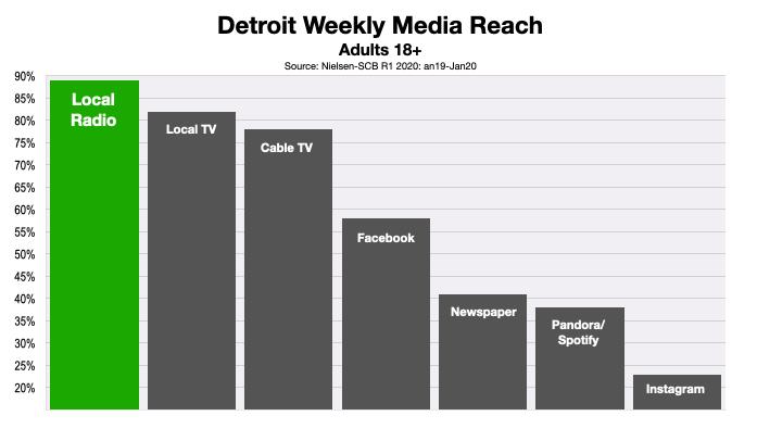 Advertising In Detroit Consumer Media Reach 2020