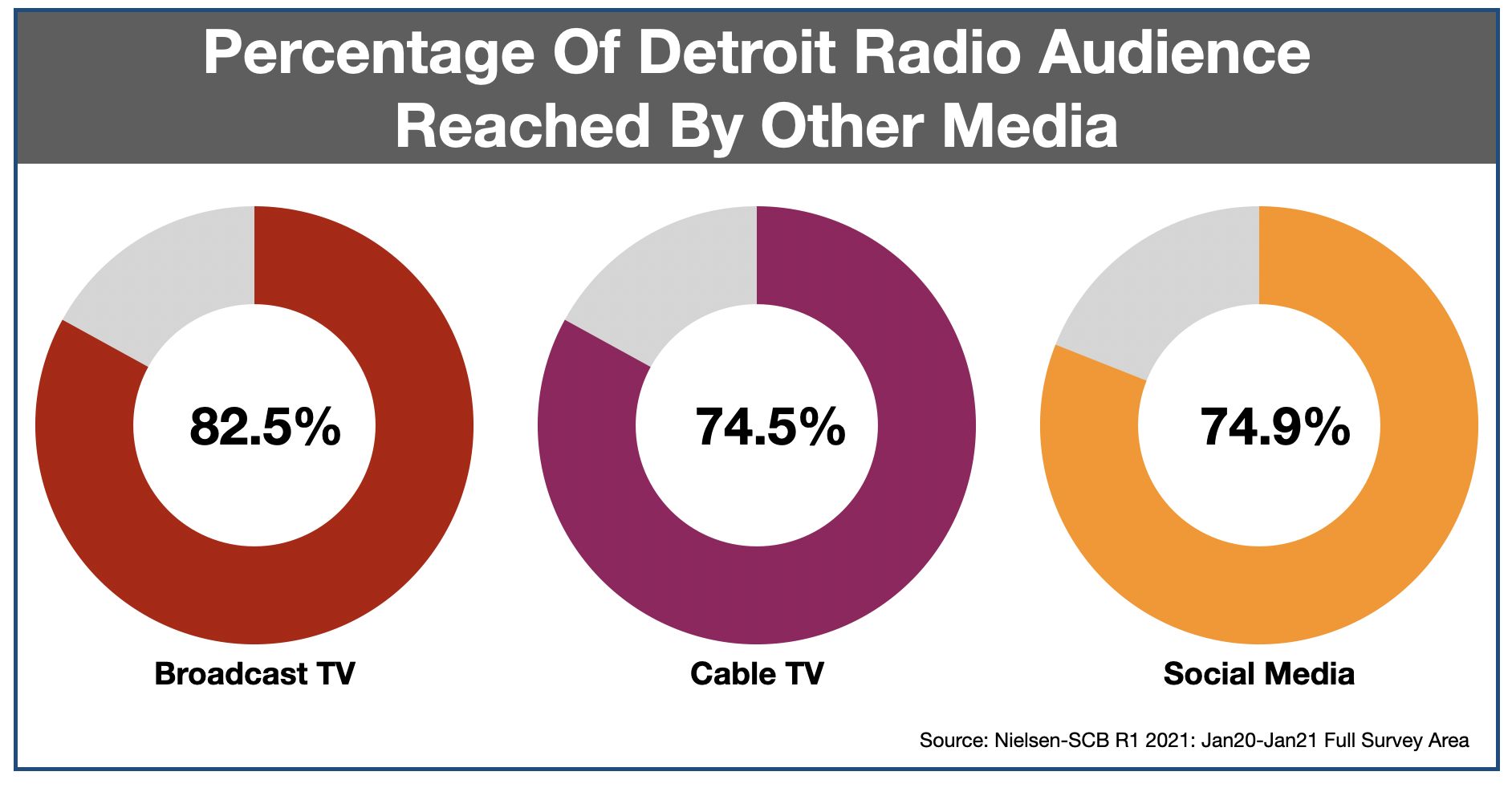 Advertising In Detroit Media Duplication 2021