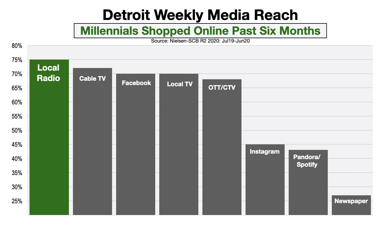 Advertising In Detroit Millennial Online Shoppers