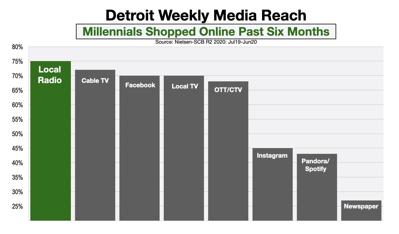 Advertising In Detroit Millennial Online Shoppers