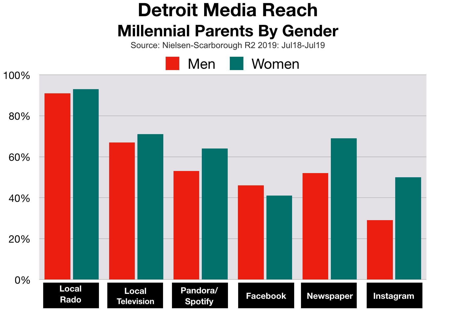 Advertising In Detroit Millennial Parents