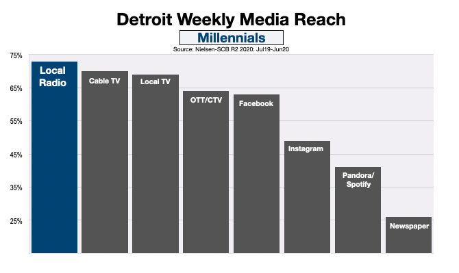 Advertising In Detroit Millennials (Dec20)