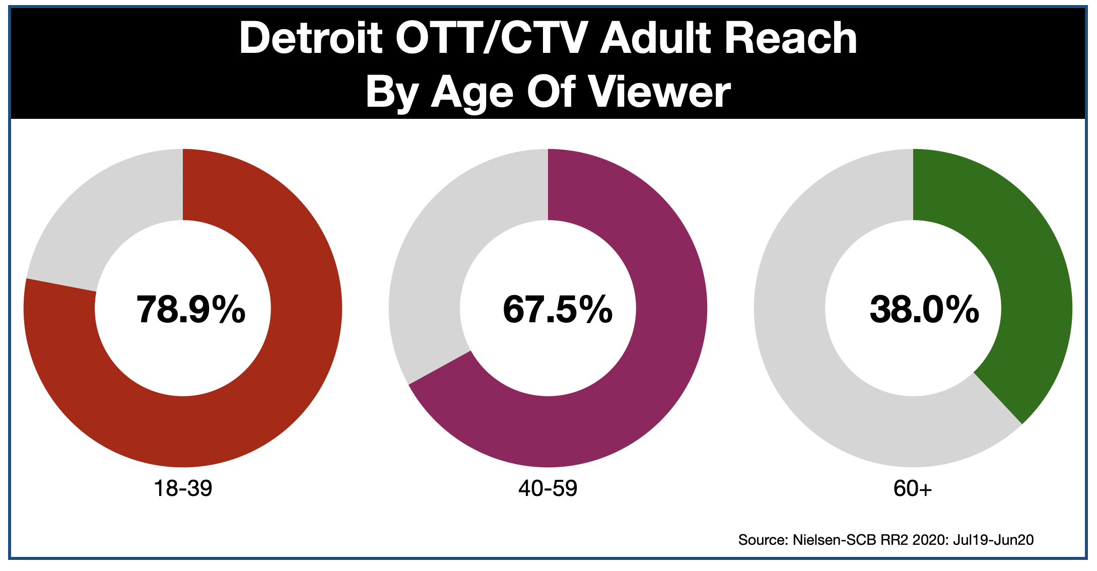 Advertising In Detroit OTT & CTV by Age