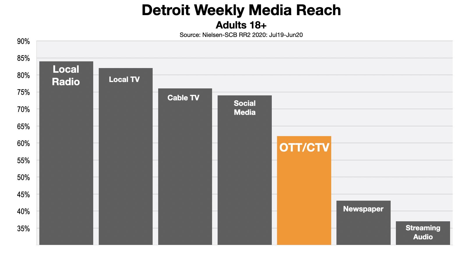 Advertising In Detroit OTT & CTV