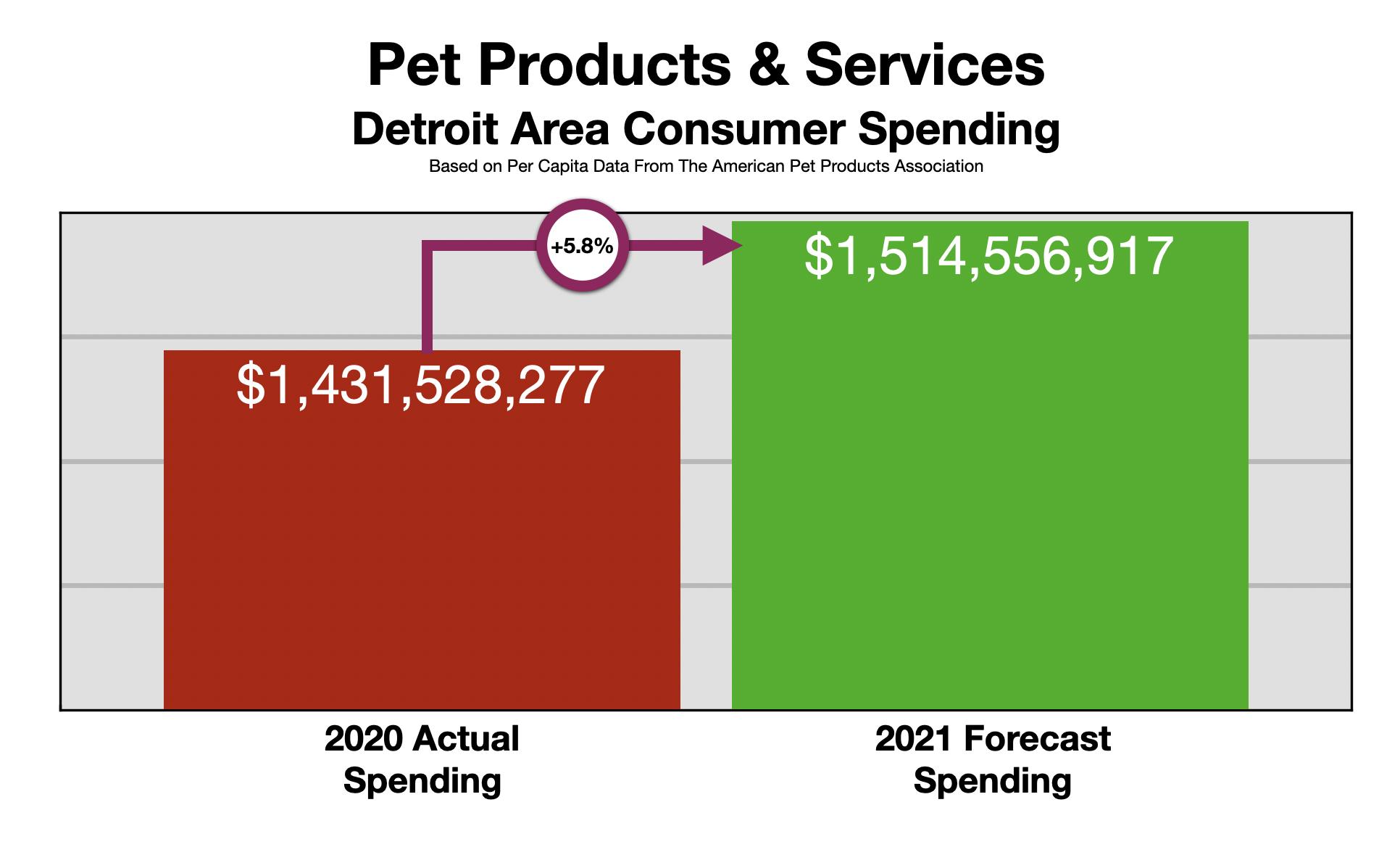 Advertising In Detroit Pet Owners