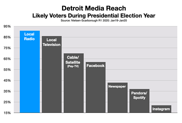 Advertising In Detroit Political & Issue