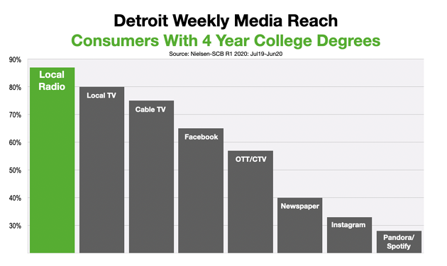 Advertising In Detroit Reaching Educated Consumers