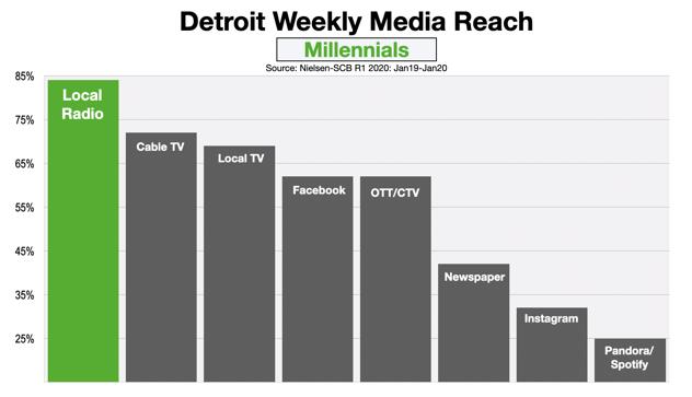 Advertising In Detroit Reaching Millennials 2020