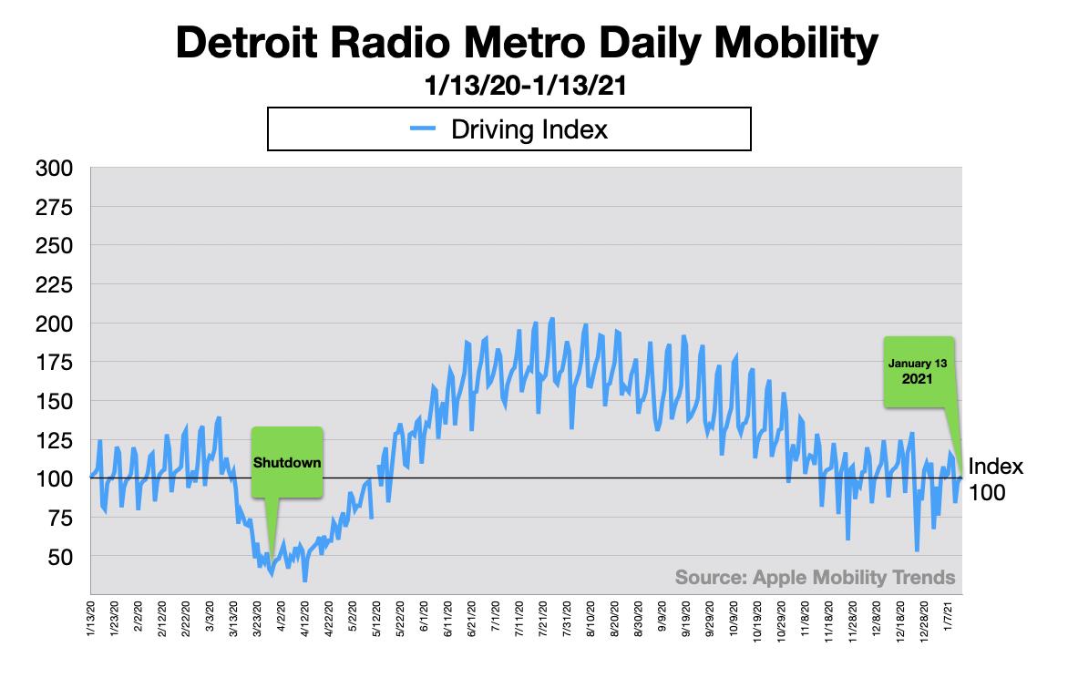 Advertising In Detroit Traffic Patterns