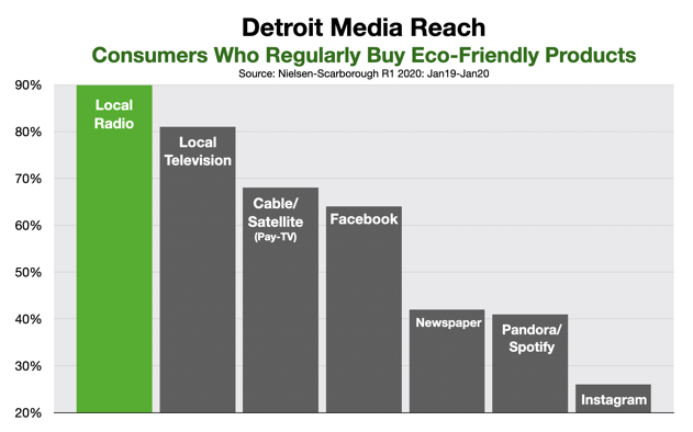 Advertising On Detroit Radio Eco-Friendly