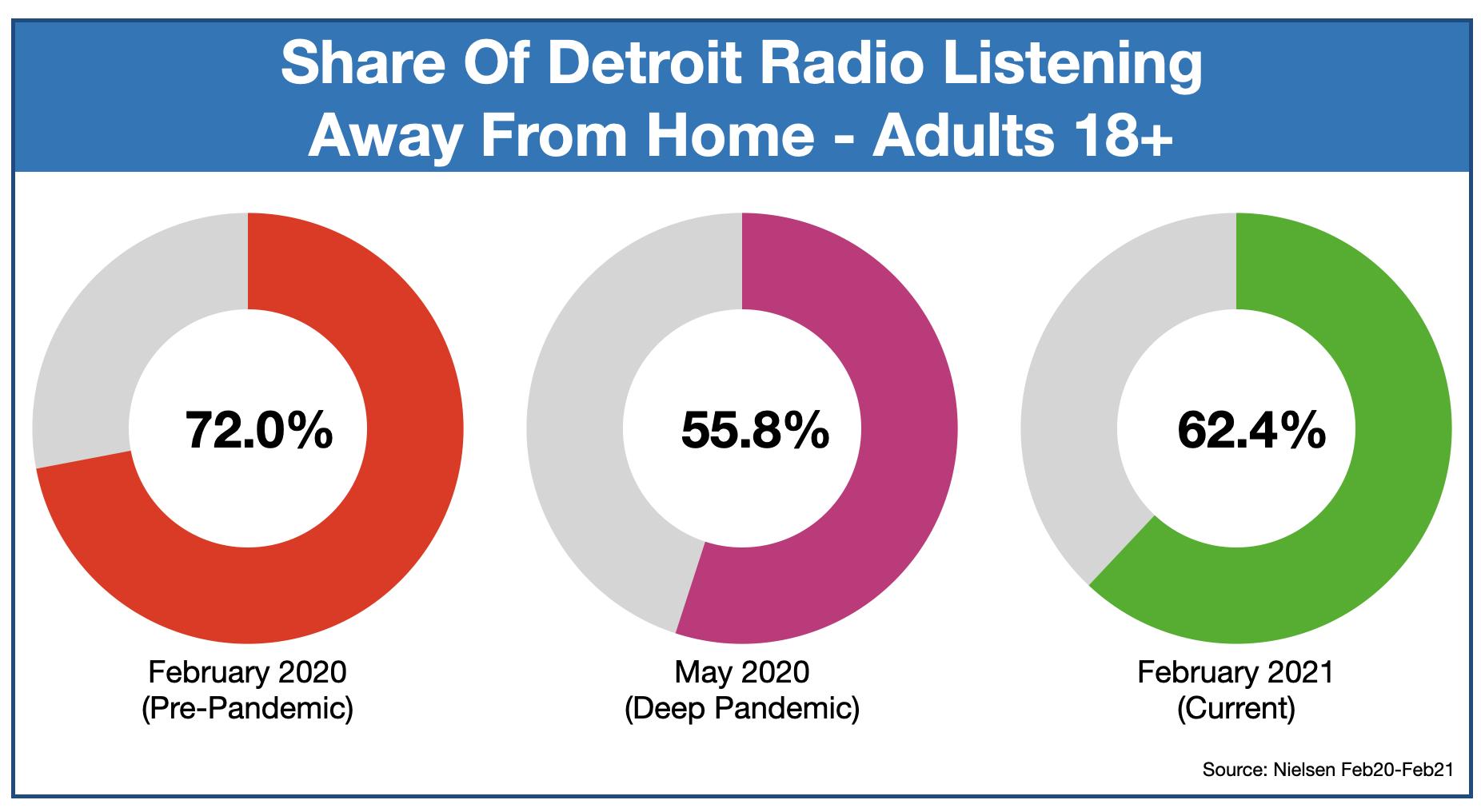 Advertising On Detroit Radio Listening Locations
