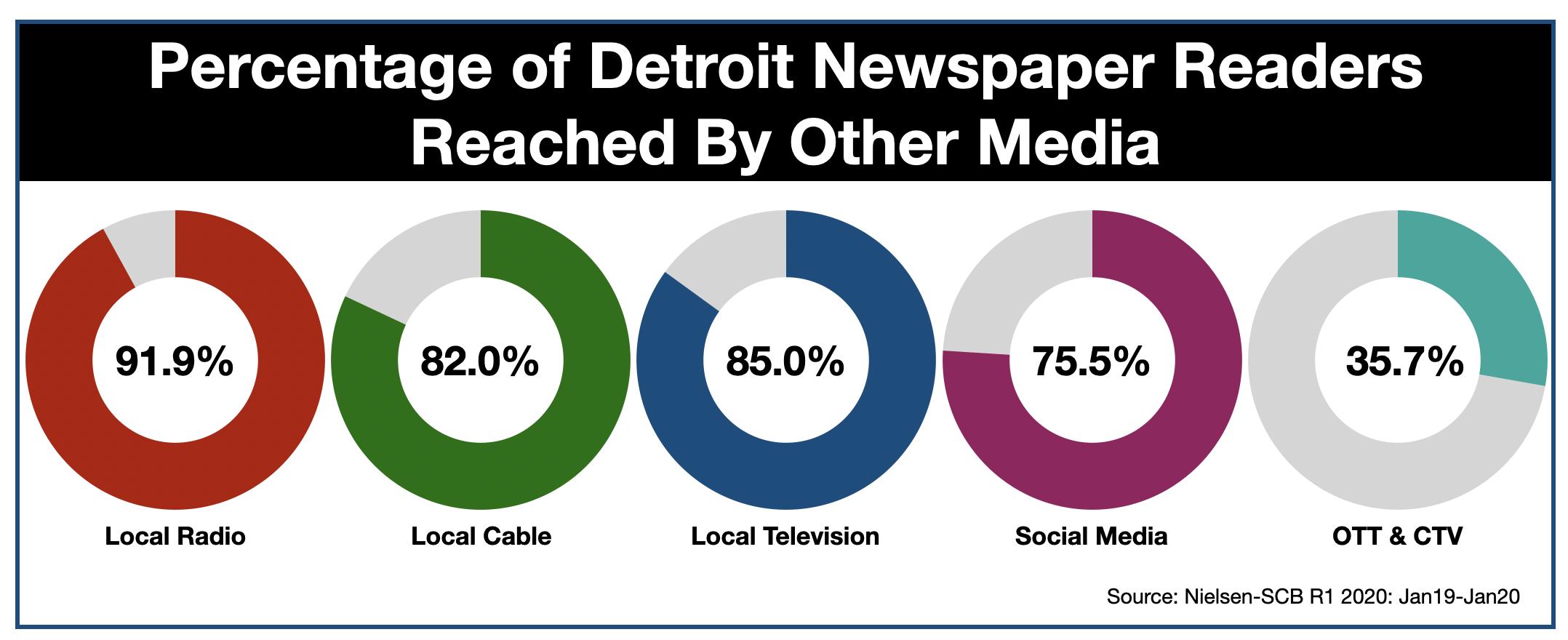 Advertising On Detroit Radio Newspaper Duplication